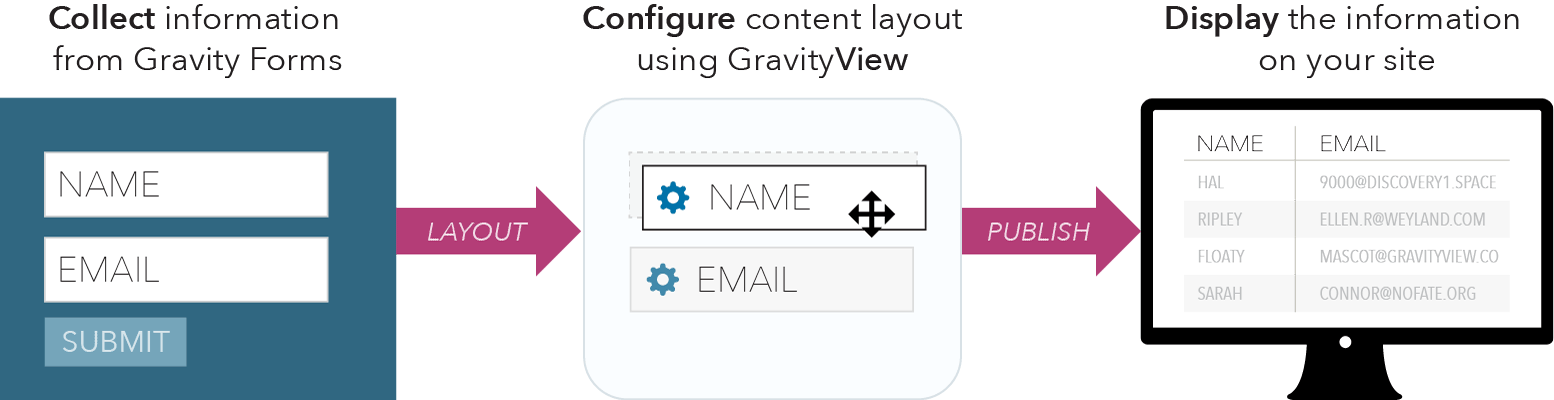 Collect information from Gravity Forms; Configure content layout using GravityView; Display the information on your site.